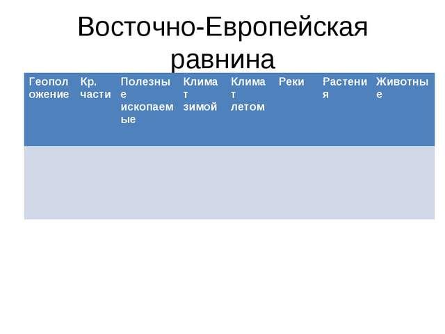 Восточно-Европейская равнина Геоположение Кр. части Полезные ископаемыеКли...