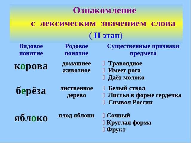 Ознакомление с лексическим значением слова ( II этап) Видовое понятиеРодовое...