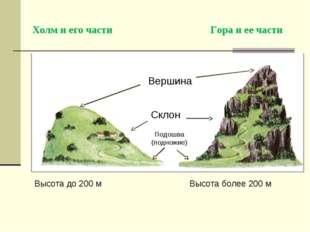 Холм и его части Гора и ее части Подошва (подножие) Склон Вершина Высота д