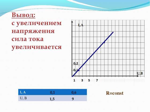 R=const I, A U, B