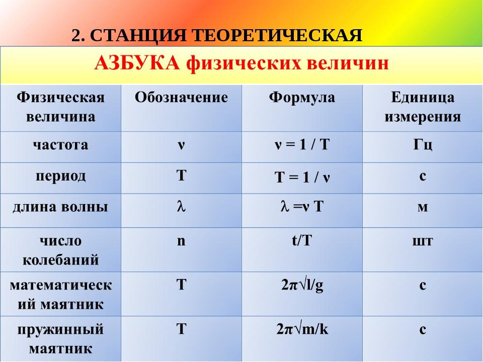 2. СТАНЦИЯ ТЕОРЕТИЧЕСКАЯ