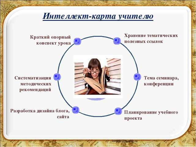 Интеллект-карта учителю Хранение тематических полезных ссылок Краткий опорный...