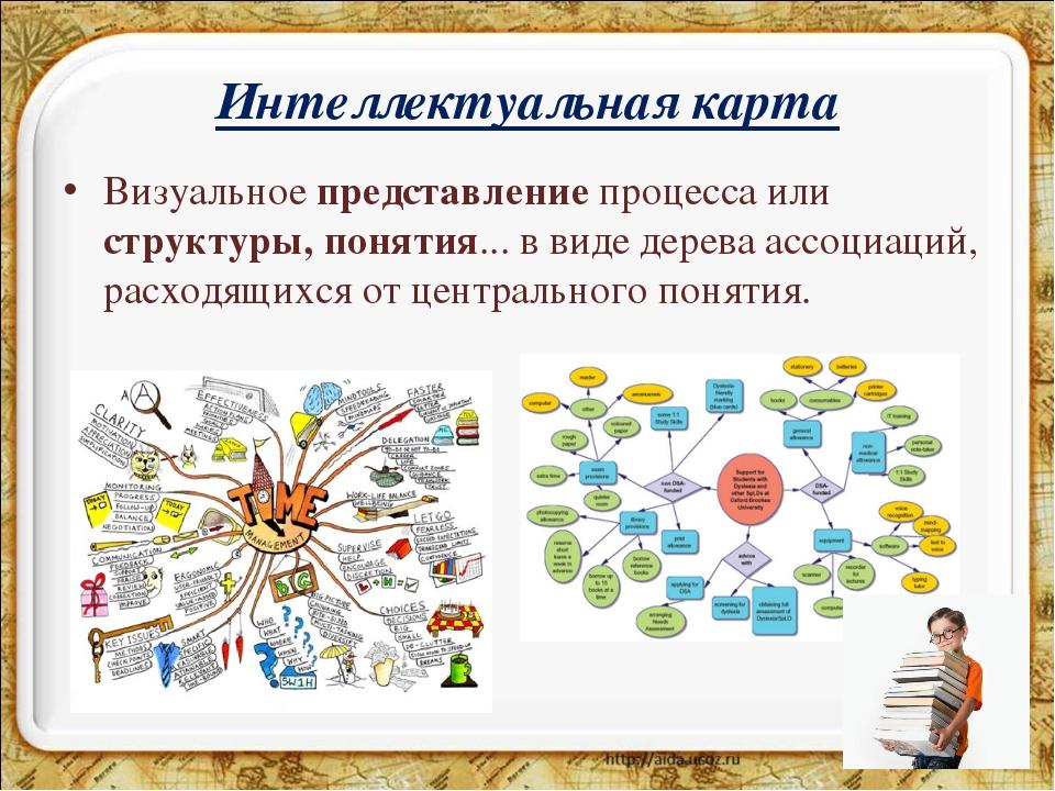Интеллектуальная карта Визуальноепредставлениепроцесса или структуры, понят...