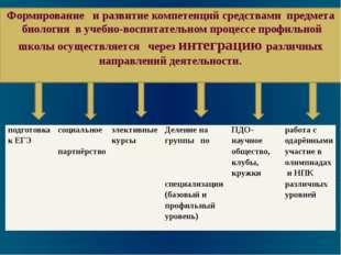 Формирование и развитие компетенций средствами предмета биология в учебно-вос