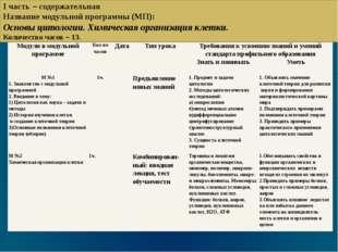 I часть – содержательная Название модульной программы (МП): Основы цитологии.