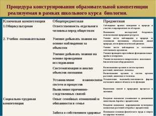 Процедура конструирования образовательной компетенции реализуемая в рамках ш