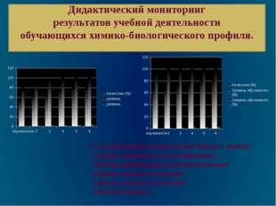 Дидактический мониторинг результатов учебной деятельности обучающихся химико-
