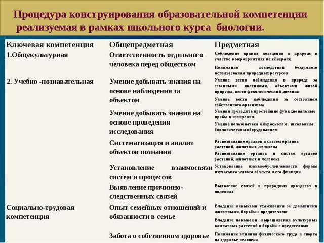 Процедура конструирования образовательной компетенции реализуемая в рамках ш...
