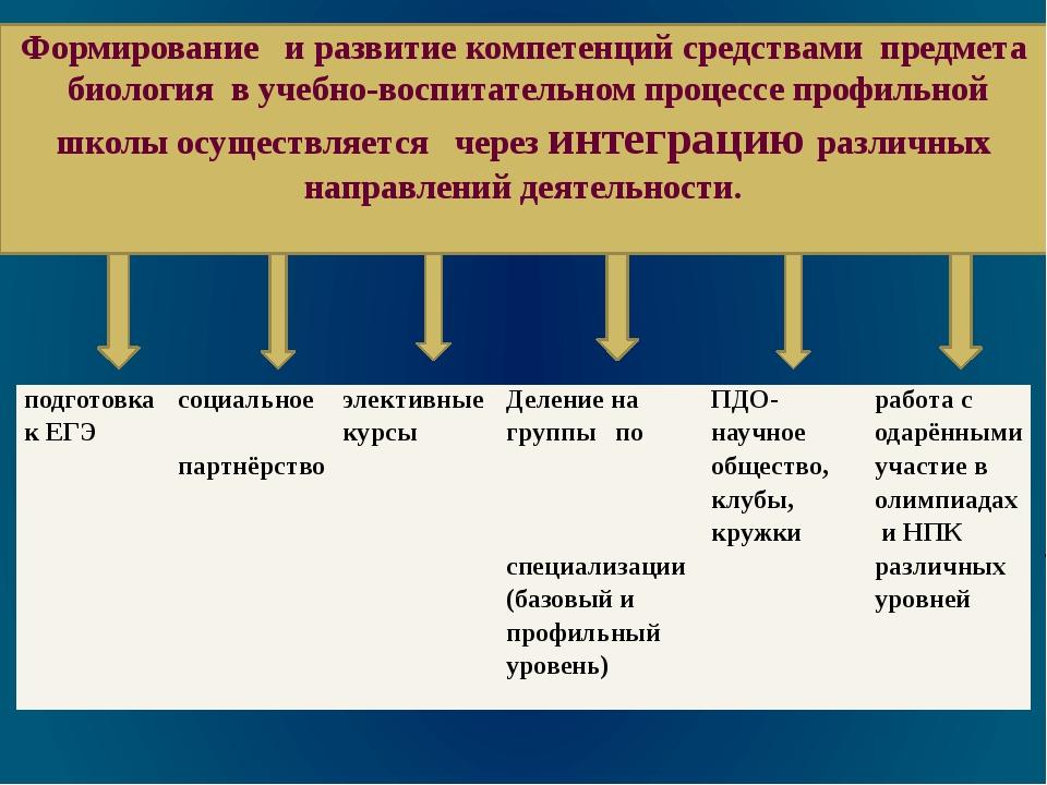 Формирование и развитие компетенций средствами предмета биология в учебно-вос...