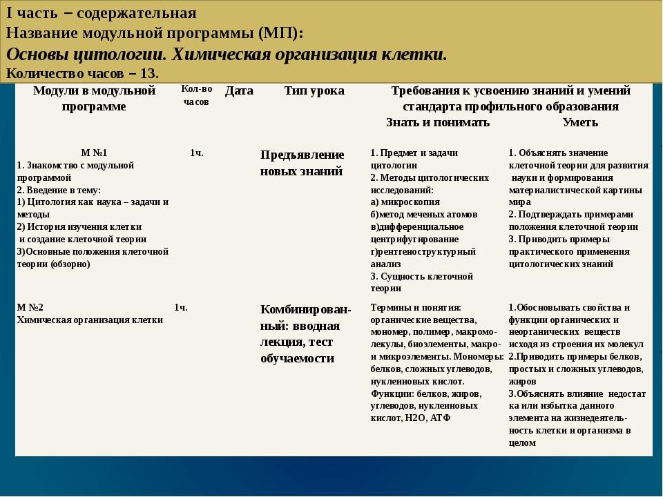 I часть – содержательная Название модульной программы (МП): Основы цитологии....