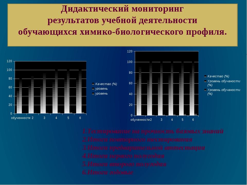 Дидактический мониторинг результатов учебной деятельности обучающихся химико-...