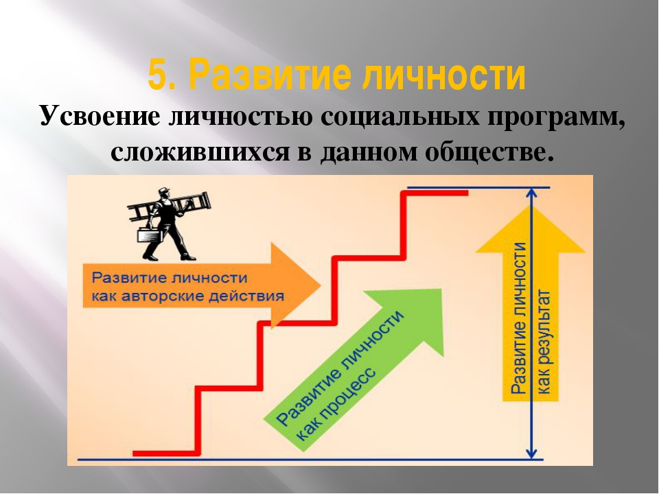 5. Развитие личности Усвоение личностью социальных программ, сложившихся в да...