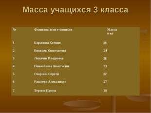Масса учащихся 3 класса №Фамилия, имя учащихсяМасса в кг 1Баранова Ксения