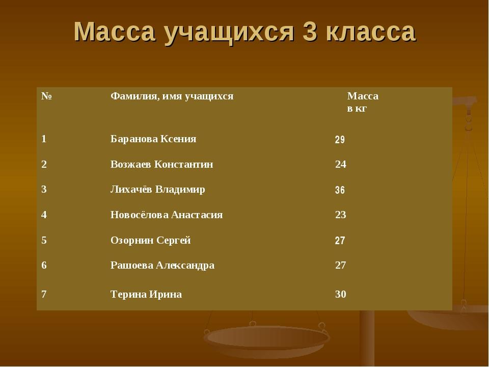Масса учащихся 3 класса №Фамилия, имя учащихсяМасса в кг 1Баранова Ксения...