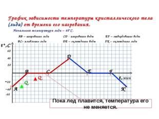 t°,C t,мин 20 40 60 -20 -40 -60 График зависимости температуры кристаллическо