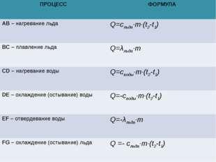 ПРОЦЕСС ФОРМУЛА АВ – нагревание льдаQ=cльда∙m∙(t2-t1) ВС – плавление льдаQ