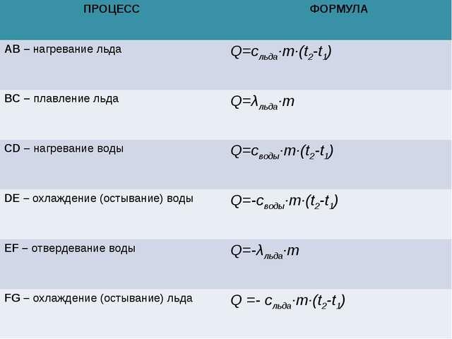 ПРОЦЕСС ФОРМУЛА АВ – нагревание льдаQ=cльда∙m∙(t2-t1) ВС – плавление льдаQ...