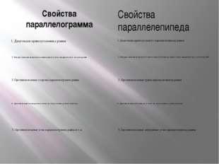 Свойства параллелограмма 1. Диагонали прямоугольника равны. Свойства параллел