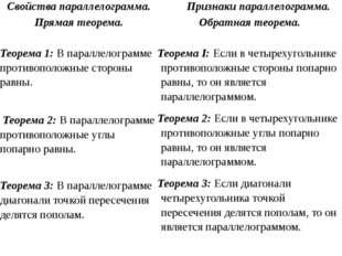 Свойства параллелограмма. Прямая теорема. Признаки параллелограмма. Обратная