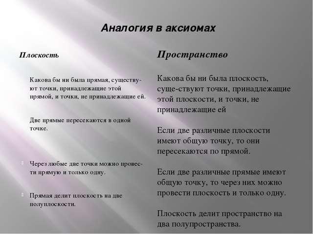 Аналогия в аксиомах Плоскость Какова бы ни была прямая, существуют точки,...