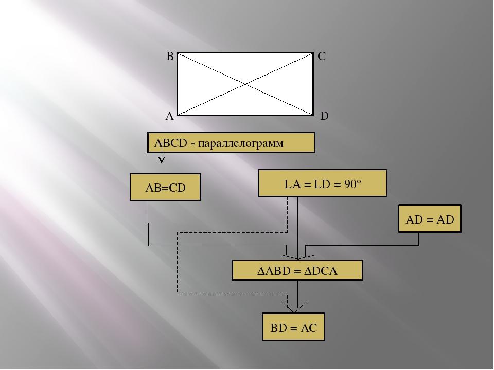 В С А D АВСD - параллелограмм АВ=СD LA = LD = 90° AD = AD ΔABD = ΔDCA BD = AC