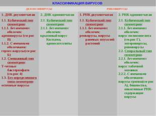 КЛАССИФИКАЦИЯ ВИРУСОВ  ДЕЗОКСИВИРУСЫРИБОВИРУСЫ 1. ДНК двухнитчатая 2. ДНК
