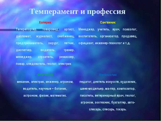 Темперамент и профессия Холерик Телерепортер, товаровед, артист, дипломат, жу...
