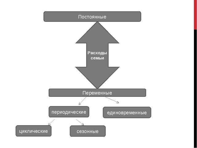 Расходы семьи Постоянные Переменные периодические циклические сезонные едино...