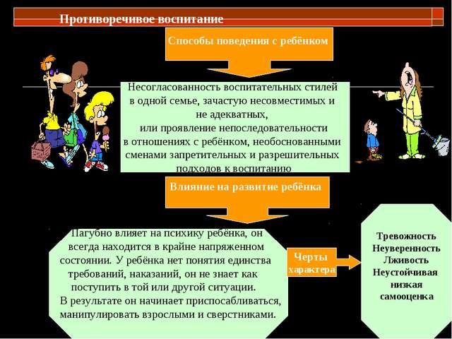 Противоречивое воспитание Влияние на развитие ребёнка Черты характера Тревожн...