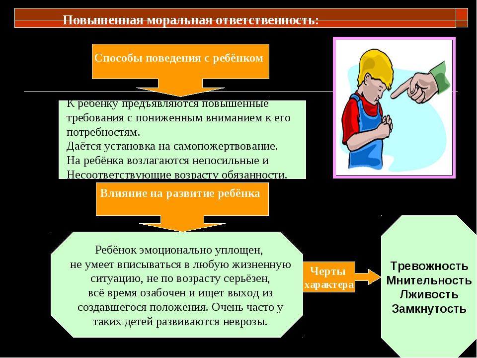 Повышенная моральная ответственность: Влияние на развитие ребёнка Черты хара...