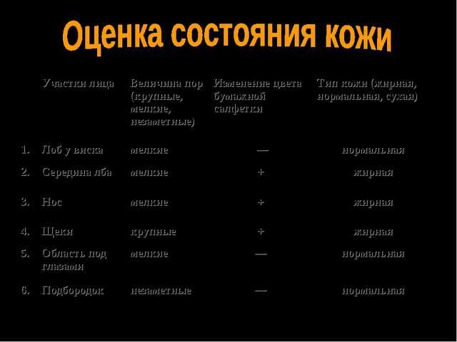 Участки лицаВеличина пор (крупные, мелкие, незаметные)Изменение цвета бума...