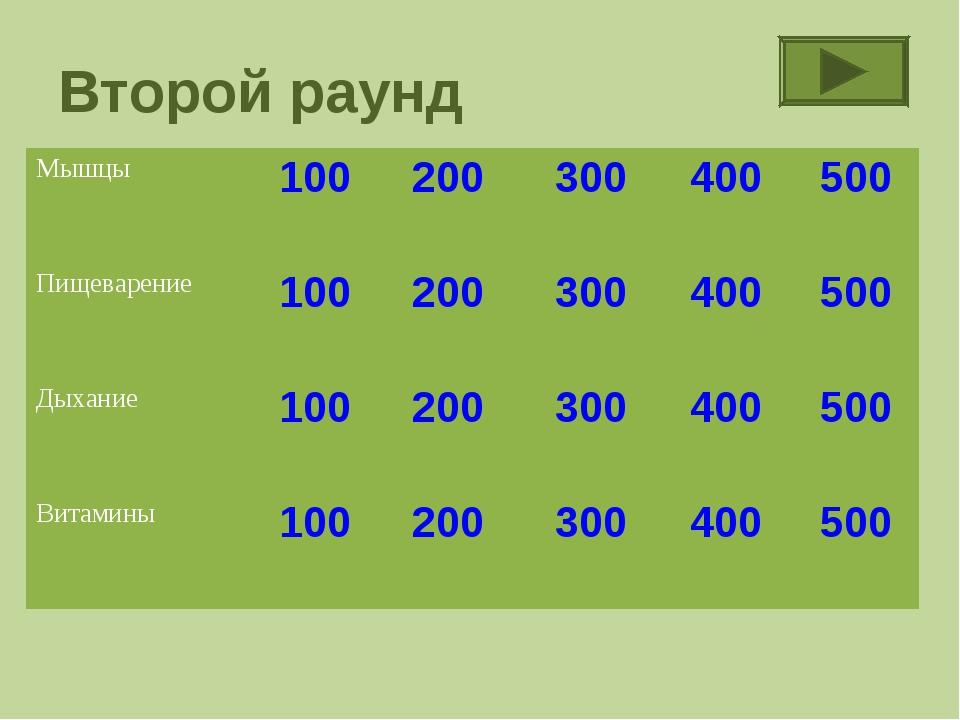 Второй раунд Мышцы100200 300400 500 Пищеварение100200 300400 500 Ды...