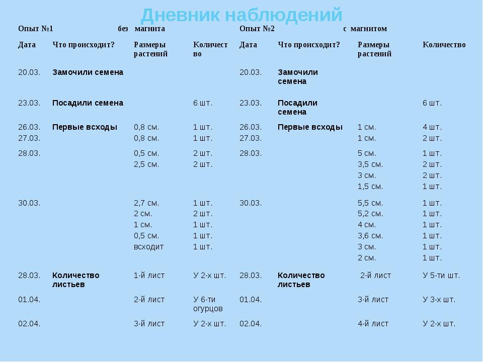 Дневник наблюдений Опыт №1 без магнитаОпыт №2 с магнитом ДатаЧто происходи...