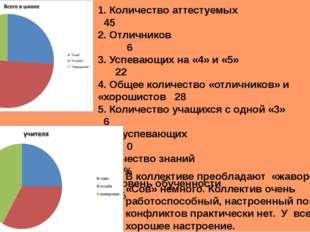1. Количество аттестуемых  45 2. Отличников  6 3. Успевающих на «4» и «5»