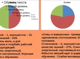 Отличников – 1, хорошистов – 10, качество знаний – 63% «Сов» очень мало, а дл
