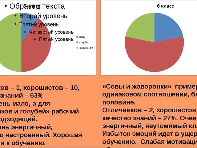 Отличников – 1, хорошистов – 10, качество знаний – 63% «Сов» очень мало, а дл...