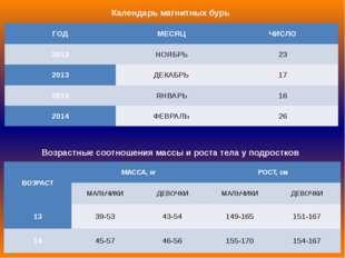 Календарь магнитных бурь Возрастные соотношения массы и роста тела у подростк