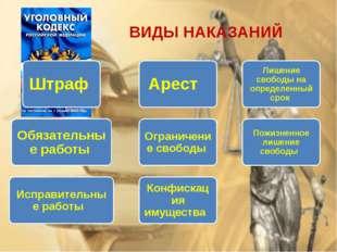 ВИДЫ НАКАЗАНИЙ Штраф Обязательные работы Исправительные работы Конфискация им