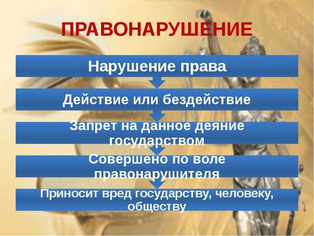 ПРАВОНАРУШЕНИЕ Приносит вред государству, человеку, обществу Совершено по вол...