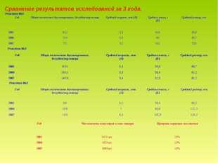Сравнение результатов исследований за 3 года. Участок №1 Участок №2 Участок №