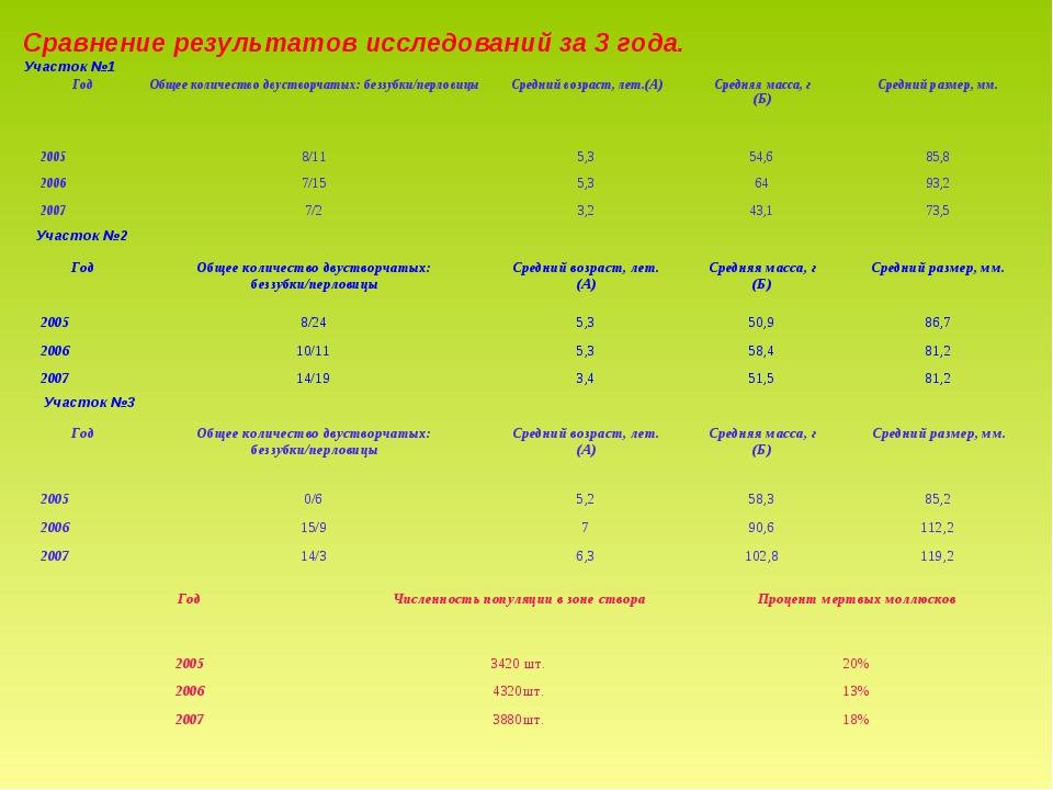 Сравнение результатов исследований за 3 года. Участок №1 Участок №2 Участок №...