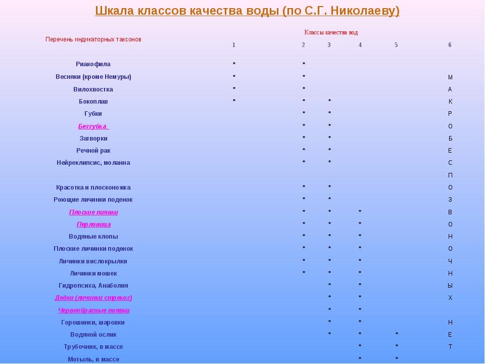 Шкала классов качества воды (по С.Г. Николаеву) Перечень индикаторных таксоно...
