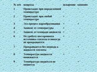 № п/пвопросыиспарениекипение 1Происходит при определенной температуре+