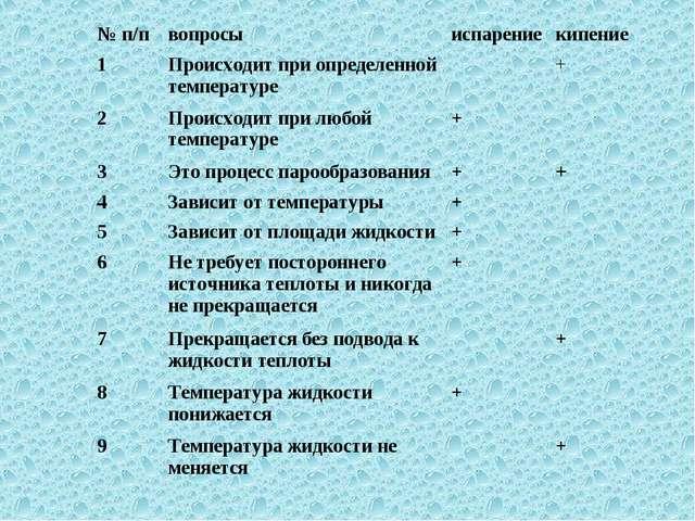 презентация по физике 8 удельная теплота парообразования