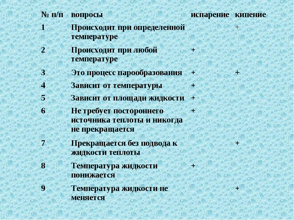 № п/пвопросыиспарениекипение 1Происходит при определенной температуре+...