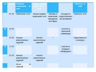 10 03.10 Правила написанияE-mail Анализ правил написанияE-mail   НаписатьE