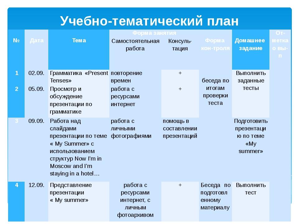 Учебно-тематический план  №  Дата  Тема Форма занятия  Форма контроля ...