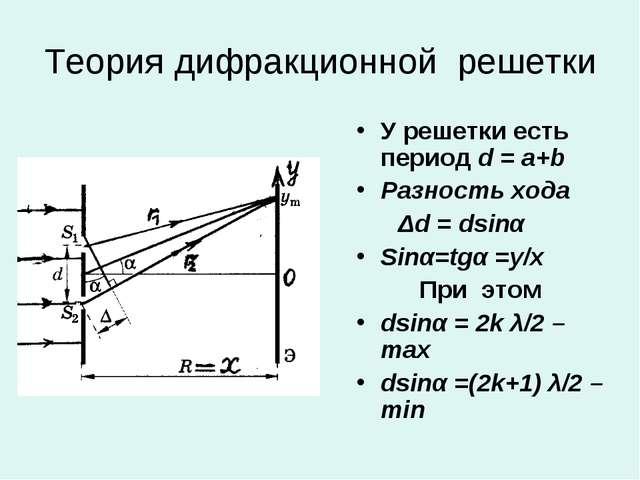 Теория дифракционной решетки У решетки есть период d = a+b Разность хода Δd =...