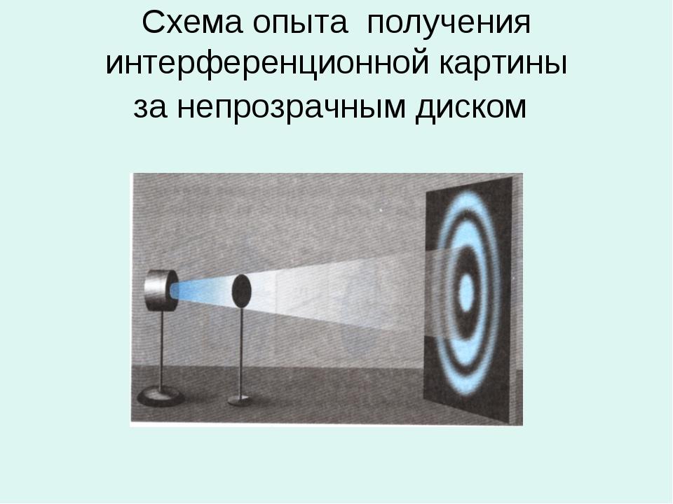 Схема опыта получения интерференционной картины за непрозрачным диском