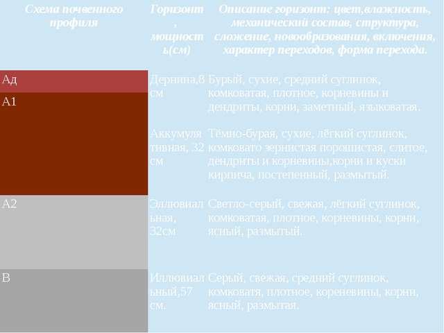 Схема почвенного профиля Горизонт, мощность(см) Описание горизонт: цвет,влажн...